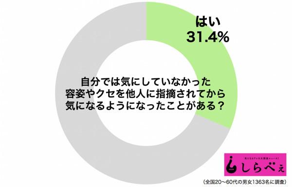 """【蜗牛娱乐】日本编辑部调查 31.4%男女""""上街就自卑""""只因全是中伤好不了"""